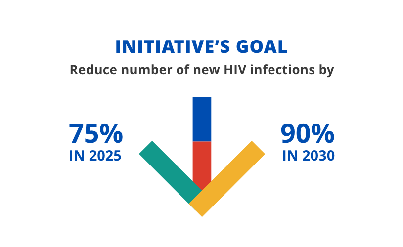 The initiative's goal is to reduce number of new HIV infections by 75% in 2025 and 90% in 2030.